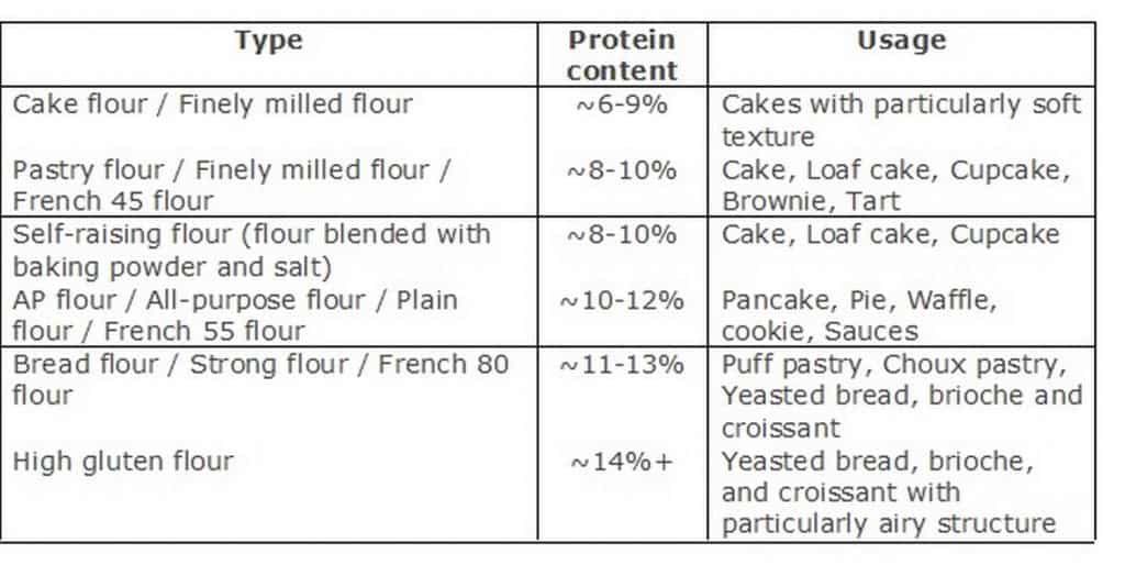 Different type of flour